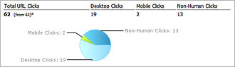 Click distribution of your Short URL: Desktop vs. Mobile vs. Bots